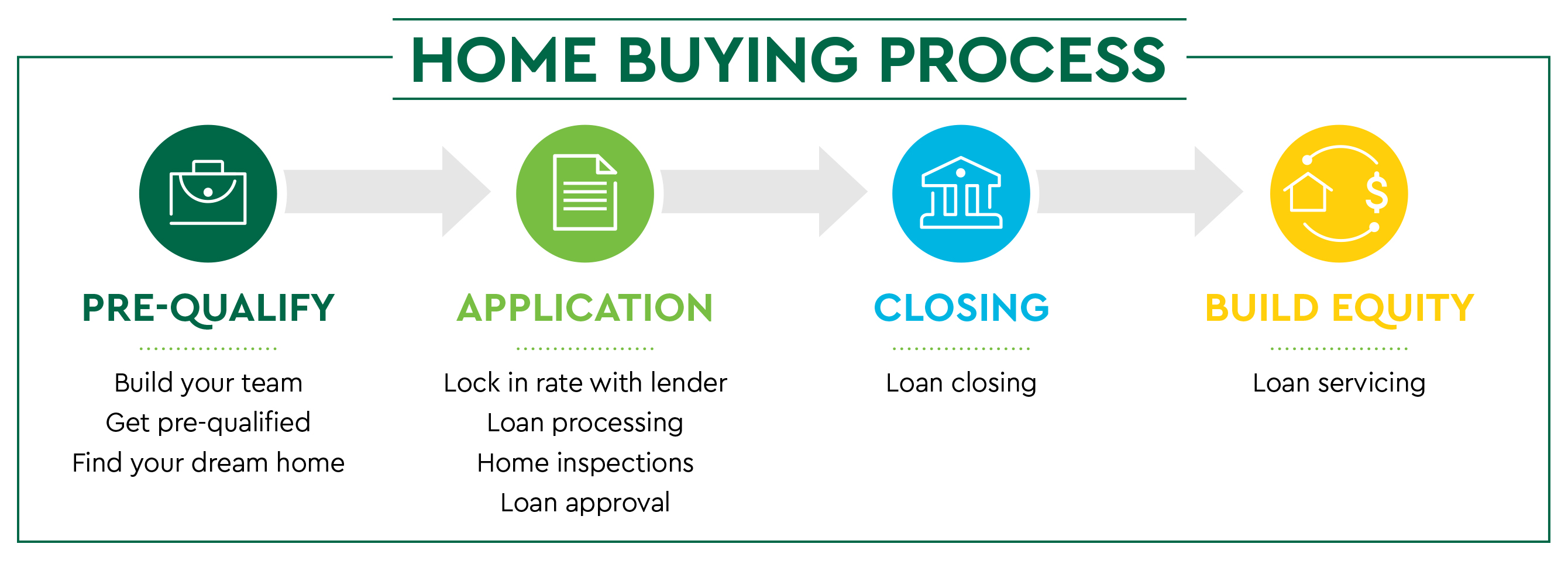 Mortgage process inforgraphic
